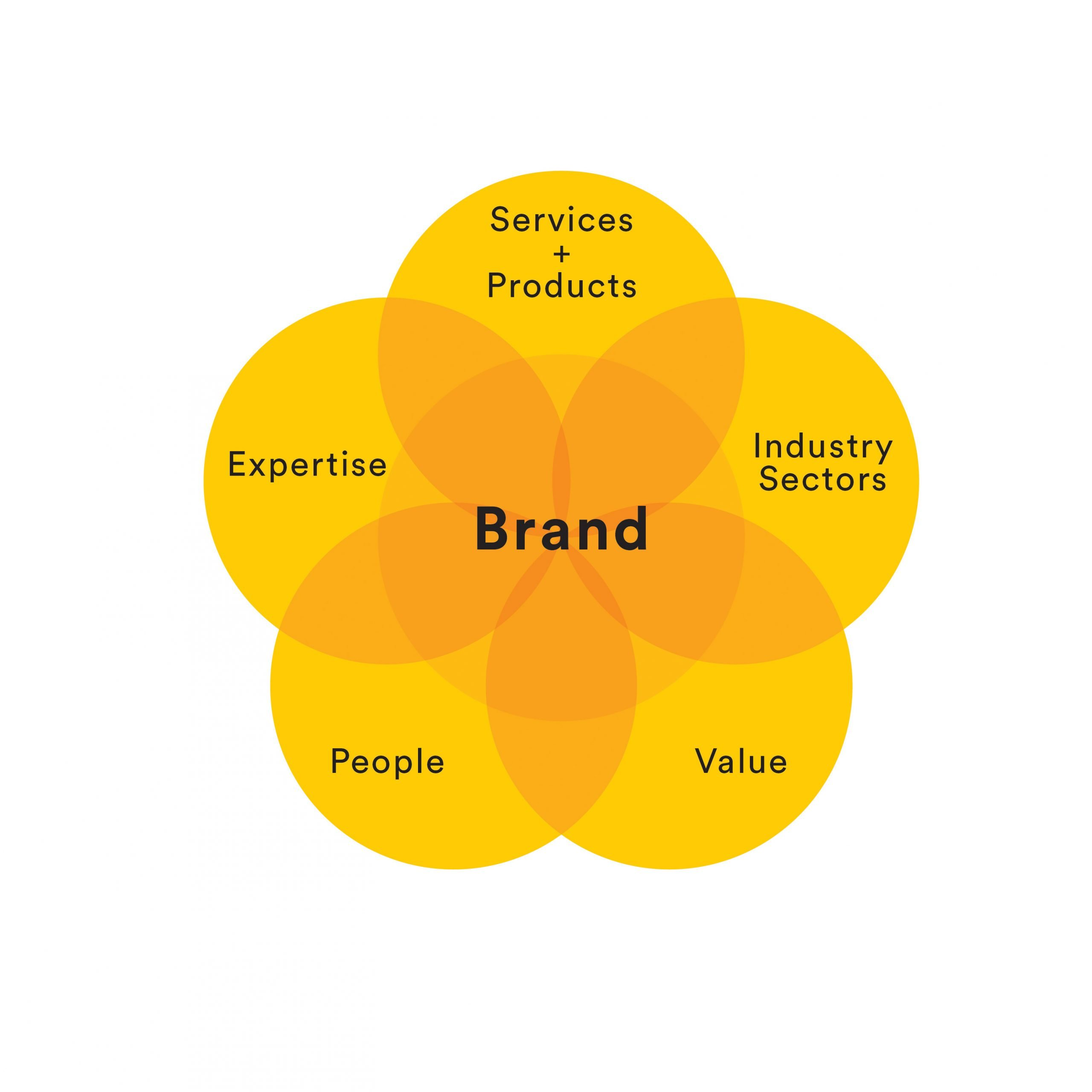 Components of a Brand